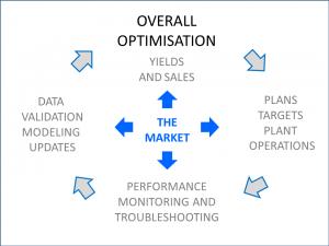 Overall Optimisation rev1
