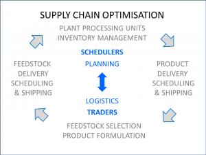 Supply Chain Optimisation rev1